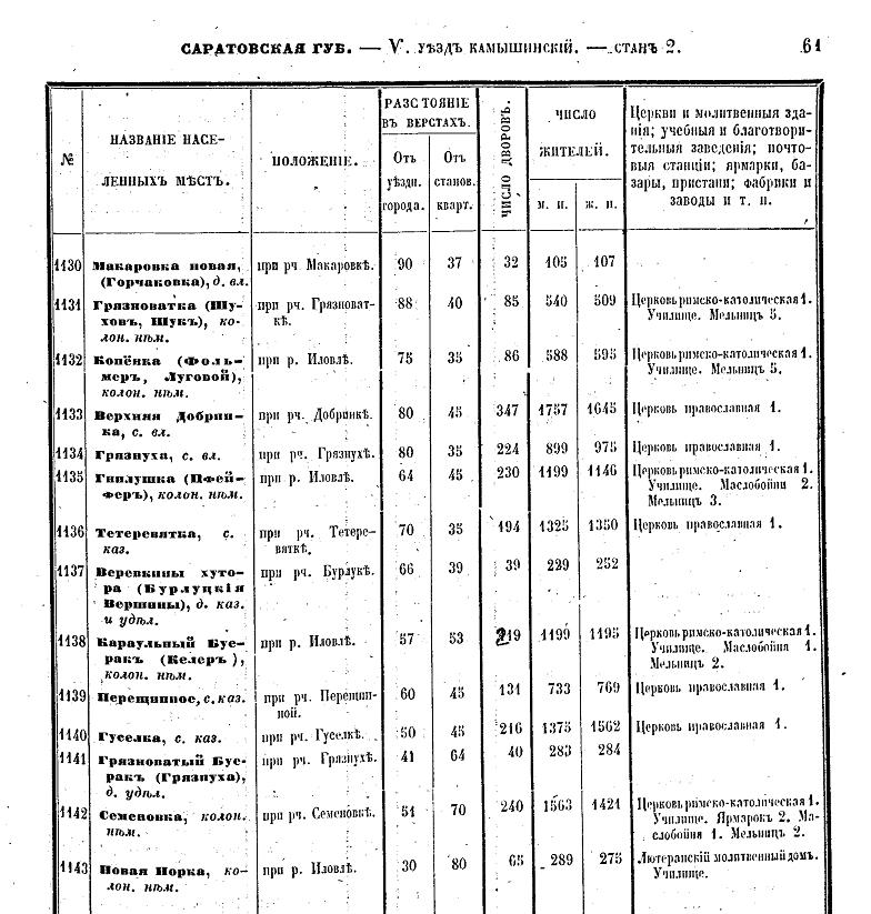 СПИСКИ КОЛОНИСТОВ ПРИБЫВШИХ В РОССИЮ В 1766 Г СКАЧАТЬ БЕСПЛАТНО